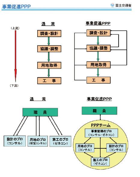 図-3 国土交通省公開資料より