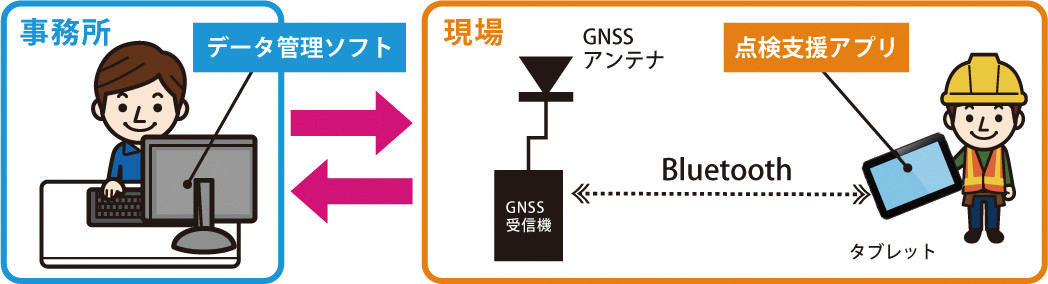 道路附属物点検支援システムの構成