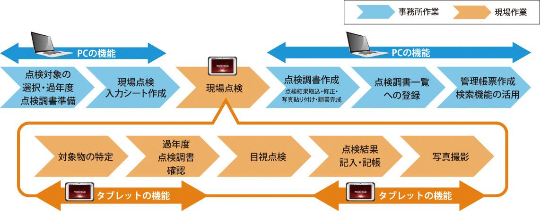 道路附属物点検支援システムを用いた点検の流れ