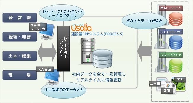 建設業ERPシステム「PROCES.S(プロセス)」