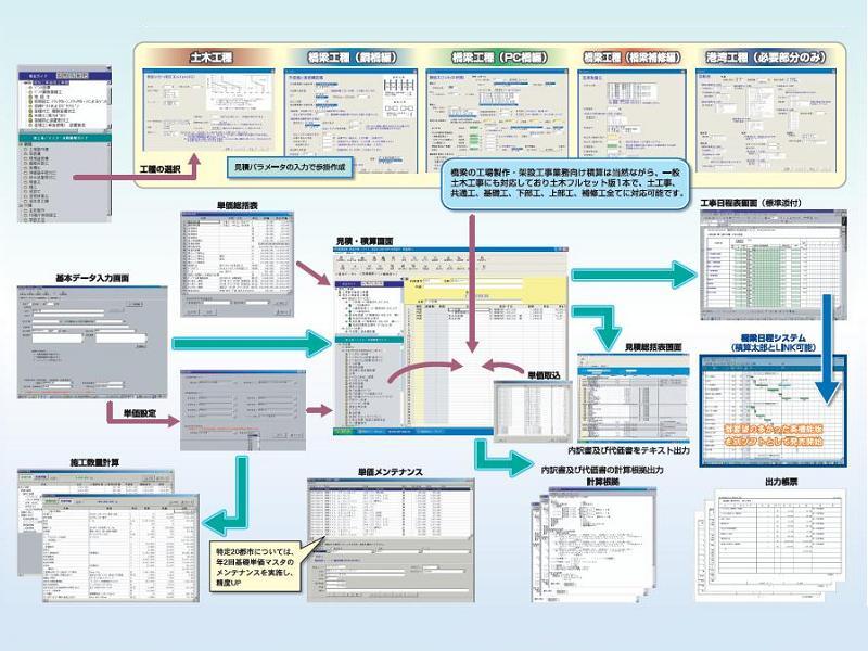 橋梁建設 積算太郎 橋梁工事の見積・積算ソフトウェア