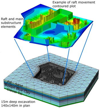 PLAXIS 3D 3次元地盤FEM解析ソフトウェア