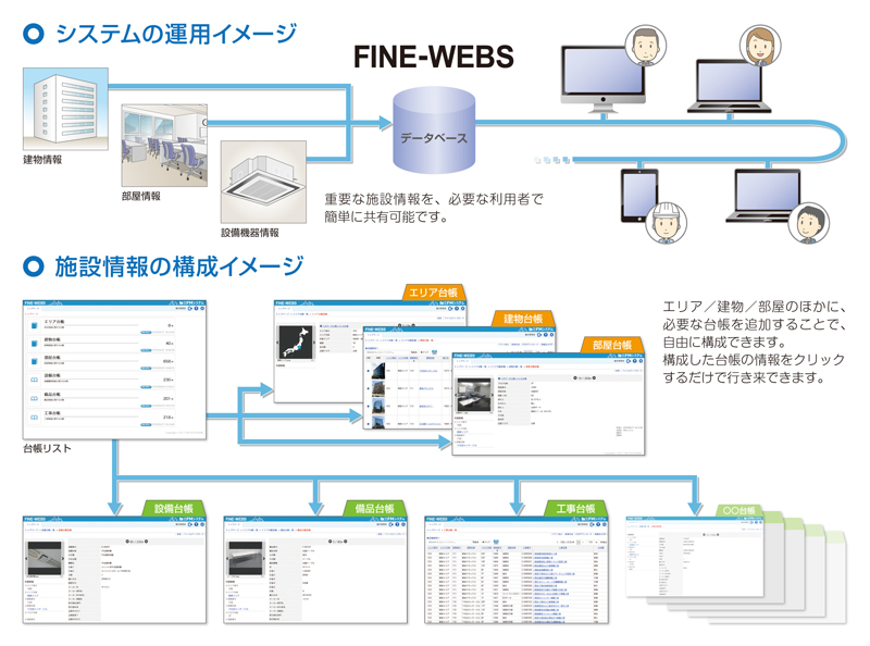 FINE-WEBS(施設台帳管理WEBシステム)