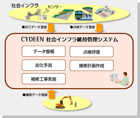 CYDEEN(サイディーン) 社会インフラ維持管理システム