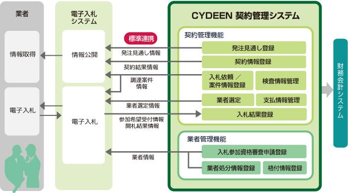 CYDEEN(サイディーン) 契約管理システム