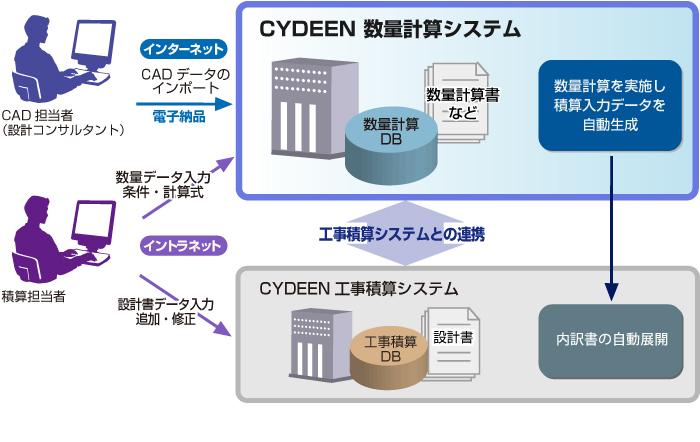 CYDEEN(サイディーン) 数量計算システム