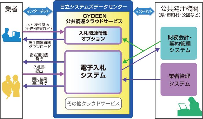 CYDEEN(サイディーン) 電子入札システム