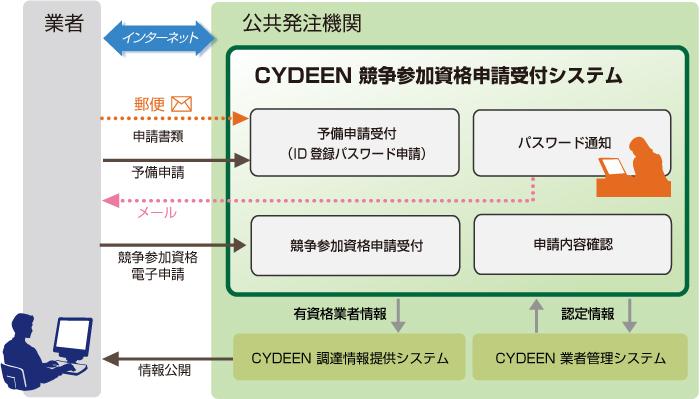 CYDEEN(サイディーン) 競争参加資格申請受付システム