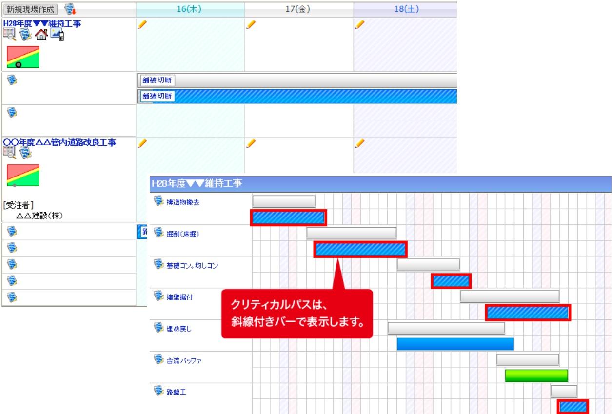 工程管理機能付きASP型工事情報共有システム『BeingCollaboration PM』