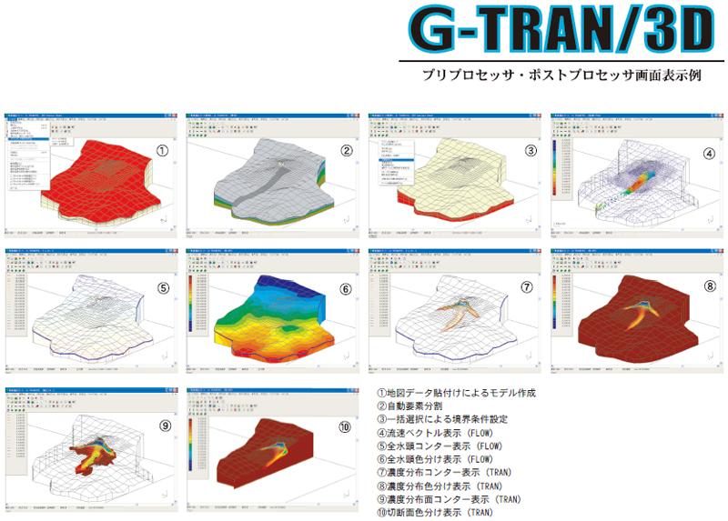 G-TRAN/3D 3次元移流拡散解析